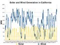 California Solar and Wind Generation-2013-04.png