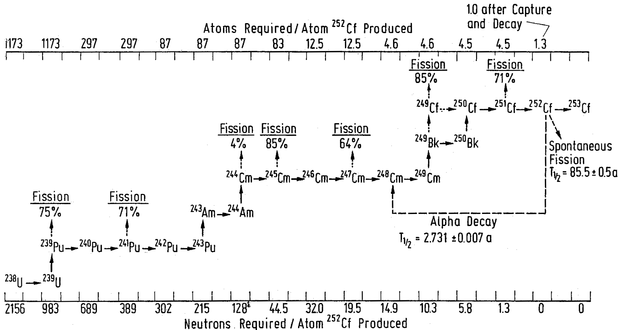 A complex flow diagram showing various isotopes.