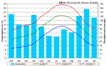 Bilbao wikipedia - Temperatura actual bilbao ...