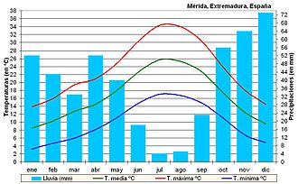 Mérida, Spain - Climogram of Merida