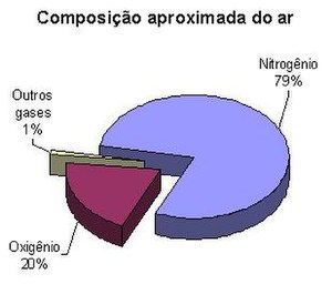 Composicao do ar.JPG