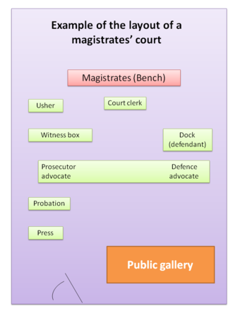 Magistrate (England and Wales) - The layout of a typical magistrates' court