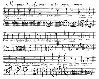 Jean-Henri d'Anglebert - The complete table of ornamnets from d'Anglebert's Pièces de clavecin.