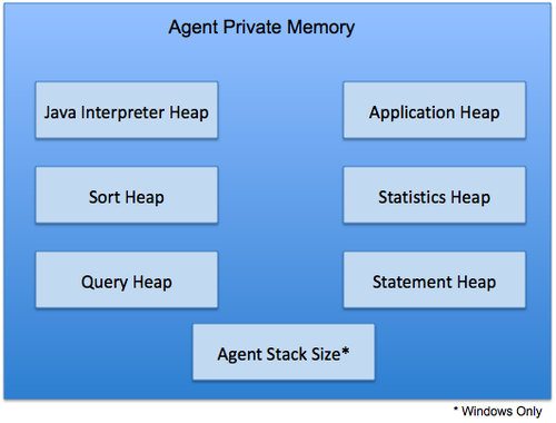 Oracle and DB2, Comparison and Compatibility/Architecture