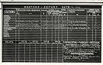 Dagelijks weerrapport op vliegveld Waalhaven, 1922.jpg