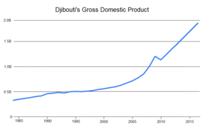 Djibouti GDP 1985 to 2015