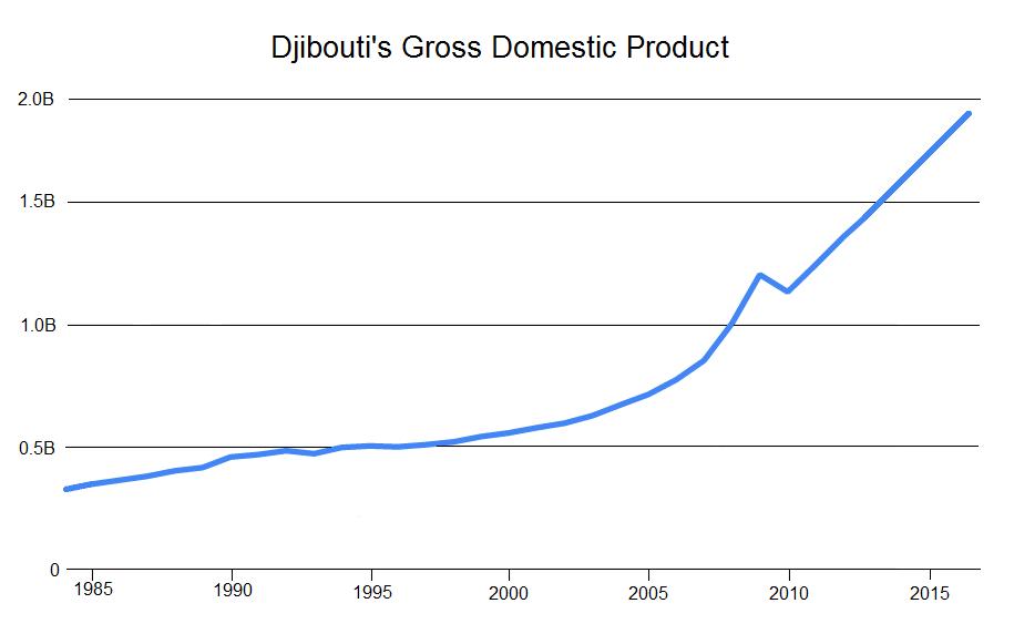 Djibouti GDP 1985 to 2015