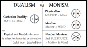 Monism - A diagram with neutral monism compared to Cartesian dualism, physicalism and idealism.