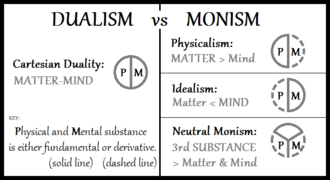 Neutral monism - A diagram with neutral monism compared to Cartesian dualism, physicalism and idealism.