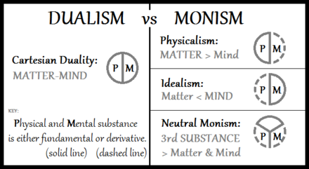 A diagram with neutral monism compared to Cartesian dualism, physicalism and idealism. Dualism-vs-Monism.png