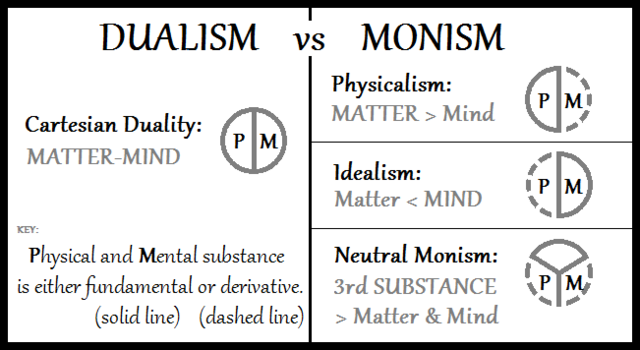 Cartesian dualism compared to three forms of monism. Dualism-vs-Monism.png
