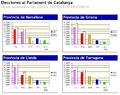 Elecciones al Parlament de Catalunya (2003)-votos por provincia.PNG