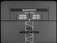 File:Electricity - Frequency Modulation Part 1 Basic Principles.webm