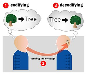 Communication - Image: Encoding communication