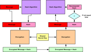English: Encrypted message authentication