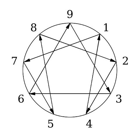 В философской концепции Гурджиева эннеаграмма— фундаментальный символ ряда скрытых мистических мировых законов.