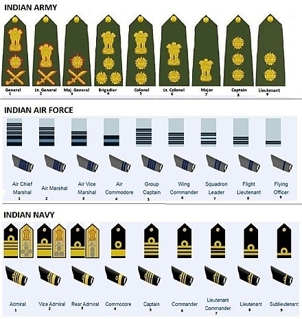 Picture showing equivalent ranks and insignia of Indian Armed Forces (click to enlarge) Equivalent-ranks-of-the-Indian-Armed-Forces.jpg