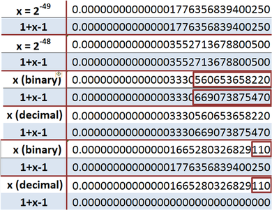 Numeric precision in microsoft excel wikipedia of course 1 x 1 x the discrepancy indicates the error all errors but the last are beyond the 15 th decimal ccuart Gallery