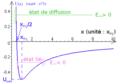 Exemple de diagrammes d'énergies potentielle et mécanique - états lié ou de diffusion.png