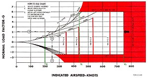 V speeds - A flight envelope diagram showing VS (stall speed at 1G), VC (corner/maneuvering speed) and VD (dive speed)