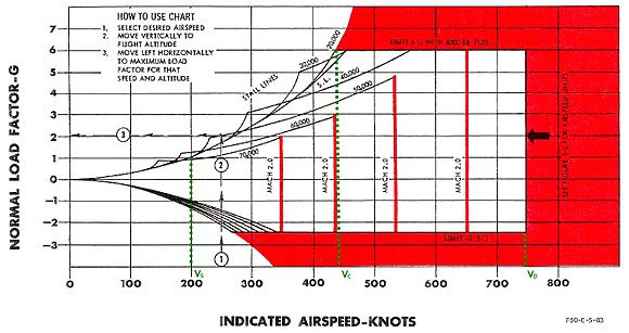 A flight envelope diagram showing VS (stall speed at 1G), VC (corner speed) and VD (dive speed) F-104A flight envelope.jpg