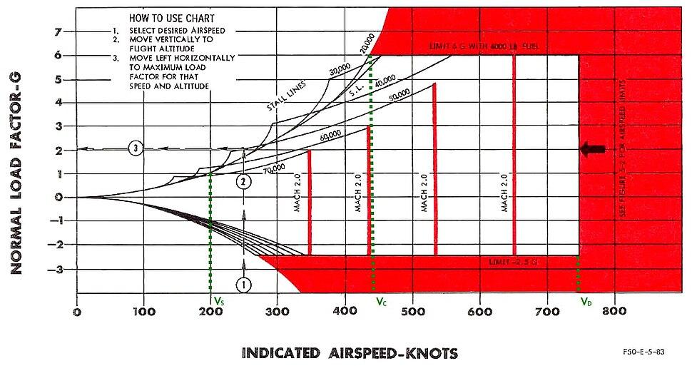 F-104A flight envelope