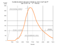 F ass 57 courbe de pression des gaz.png