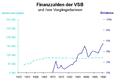 Finanzzahlen VSB.PNG