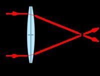 781b89f461 Física/Óptica/Lentes - Wikilibros