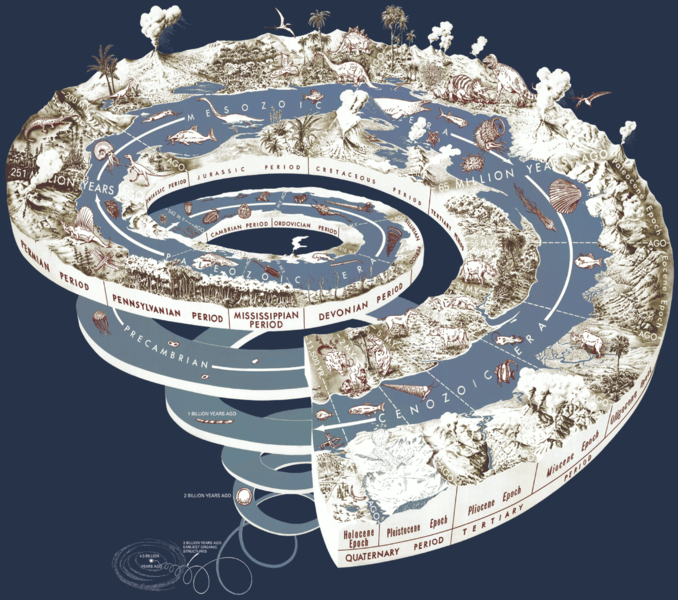Geological time-scale represented in spiral form