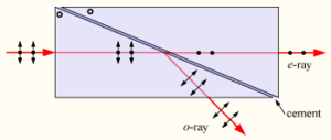Glan–Thompson prism - A Glan–Thompson prism deflects the p-polarized ordinary ray and transmits the s-polarized extraordinary ray. The two halves of the prism are joined with optical cement, and the crystal axes are perpendicular to the plane of the diagram. The lower red ray exiting the prism undergoes refraction, which is not shown on this diagram.