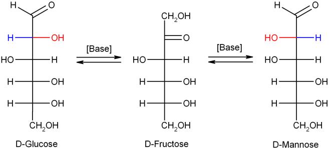 Glucose-Fructose-Mannose-isomerisation