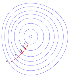 Максимов алгоритм решения задач нелинейного программирования решение задач натяжение нити
