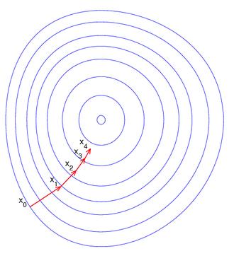 Preconditioner - Illustration of gradient descent