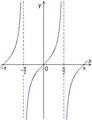 Graf tangens.png