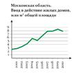 Grafik mosobl doma.png