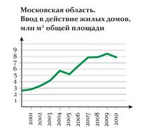 численность занятых по московской области