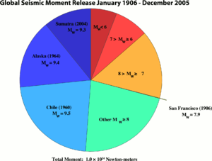 Lists of earthquakes - Image: Graph of largest earthquakes 1906 2005