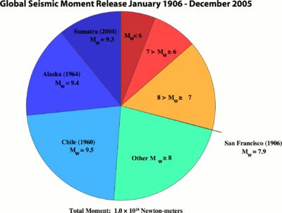 Senarai gempa bumi wikipedia bahasa melayu ensiklopedia bebas carta pai yang membandingkan lepasan momen seismos tiga gempa bumi terbesar untuk tempoh seratus tahun mulai 1906 hingga 2005 dengan semua gempa bumi yang ccuart Gallery