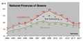Greece - Public revenue vs expenditure.png