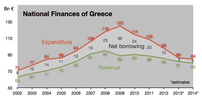 Greece - Public revenue vs expenditure