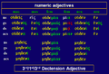 Greek Adjectives Numeric oudeis and heis.png