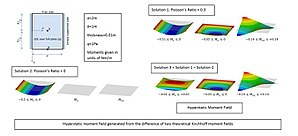 Stress–strain analysis - Example of a Hyperstatic Moment Field.