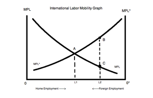 International factor movements - International Labor Mobility Graph