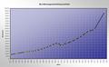 Iserlohn-Einwohnerzahlen2-Asio.png