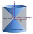 Kausal struktur i en rumtid med två tidsdimensioner och en rumsdimension.png