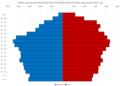 Koprivnica-Križevci County Population Pyramid Census 2011 HRV.png