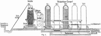 Regenerative heat exchanger - Five Cowper's regenerative heat exchanger placed in series.