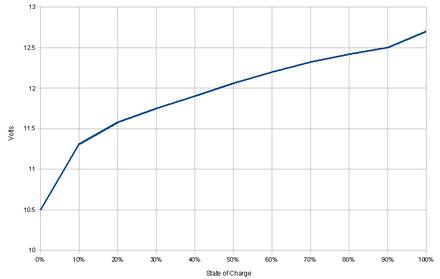 c73c29c3fbe Curva tensione - capacità di una batteria piombo acido