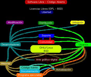 Conociendo un poco el término de Software Libre | TensaiWeb